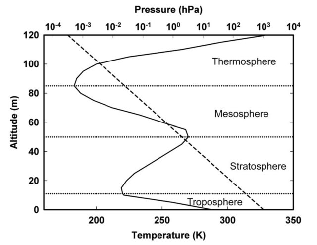 TEMPERATURE PROFILE