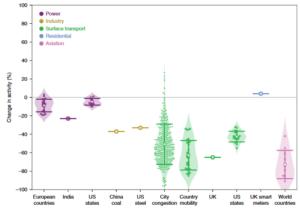 Η πανδημία του COVID-19 και εκπομπές ρύπων στον πλανήτη