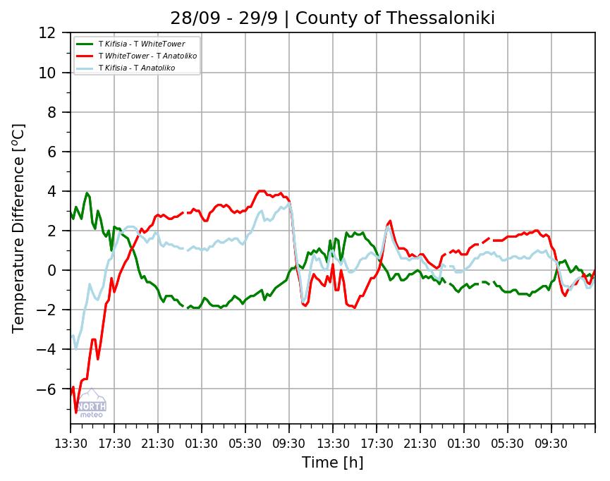 station_graphs