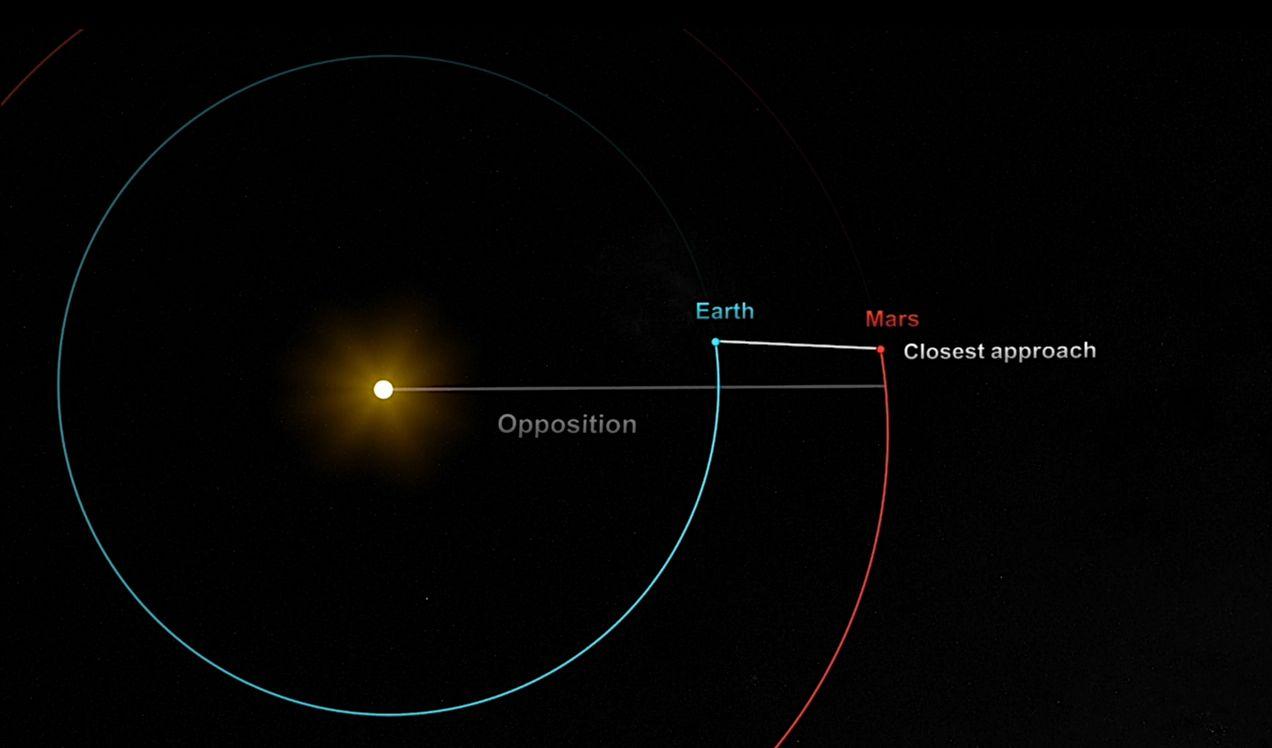 O Άρης κοντά στη Γη: Στην πιο φωτεινή φάση του στον ουρανό εδώ και 20 χρόνια